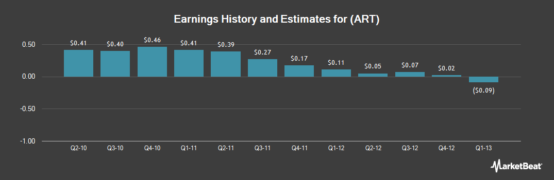 Earnings by Quarter for Artio Global Investors (NYSE:ART)