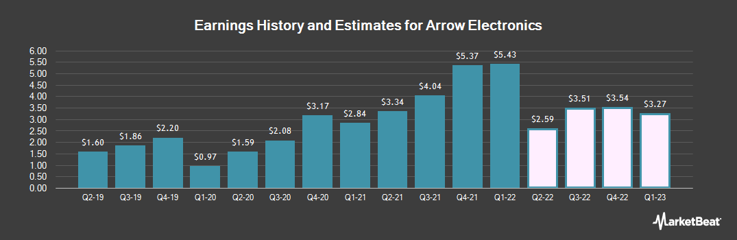 Earnings by Quarter for Arrow Electronics (NYSE:ARW)