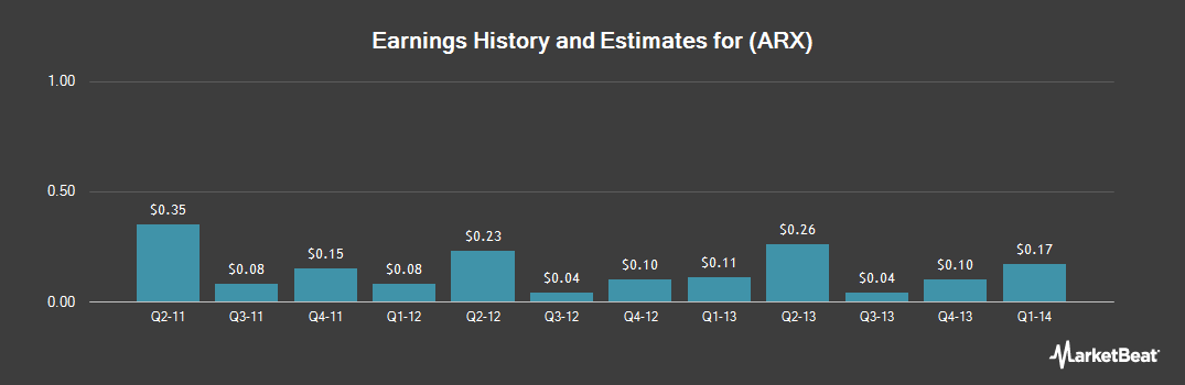 Earnings by Quarter for Aeroflex (NYSE:ARX)