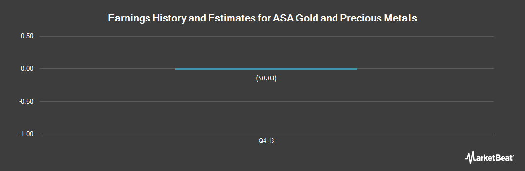 Earnings by Quarter for ASA Gold and Precious Metals Limited (NYSE:ASA)