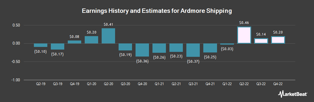Earnings by Quarter for Ardmore Shipping Corporation (NYSE:ASC)