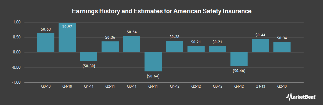 Earnings by Quarter for American Safety Insurance (NYSE:ASI)