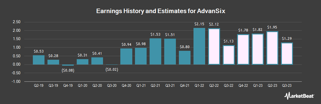 Earnings by Quarter for AdvanSix (NYSE:ASIX)