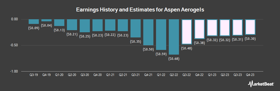 Earnings by Quarter for Aspen Aerogels (NYSE:ASPN)