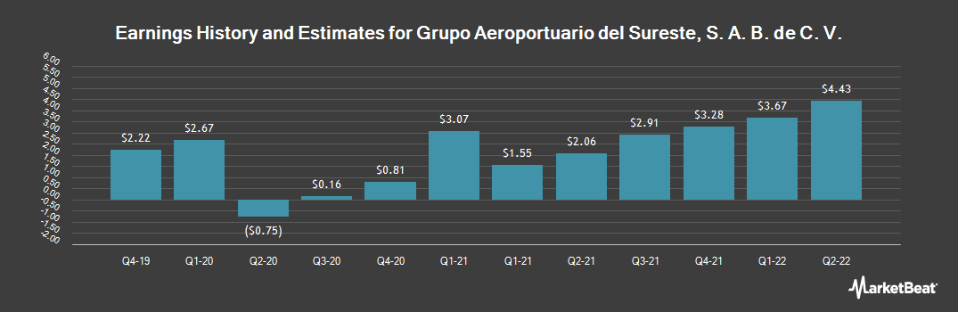 Earnings by Quarter for Grupo Aeroportuario del Sureste (NYSE:ASR)