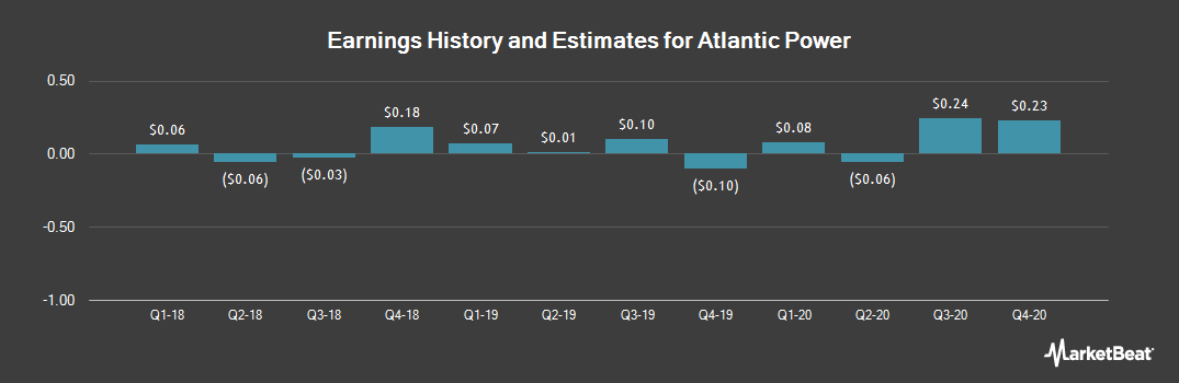 Earnings by Quarter for Atlantic Power (NYSE:AT)