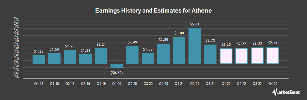 Earnings by Quarter for Athene (NYSE:ATH)