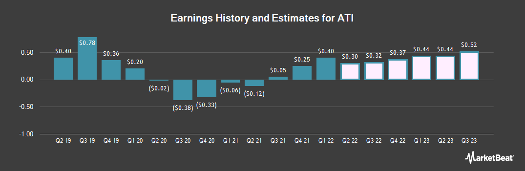 Earnings by Quarter for Allegheny Technologies Incorporated (NYSE:ATI)