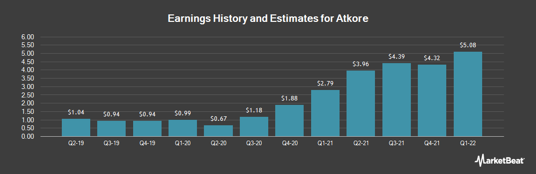 Earnings by Quarter for Atkore International Group (NYSE:ATKR)