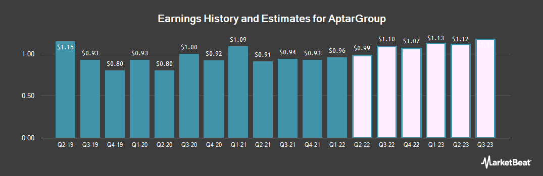 Earnings by Quarter for AptarGroup (NYSE:ATR)