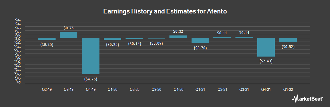 Earnings by Quarter for Atento (NYSE:ATTO)
