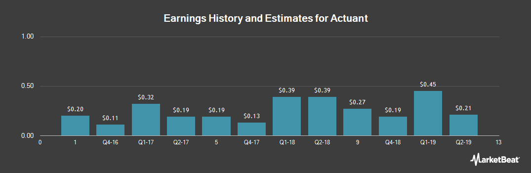 Earnings by Quarter for Actuant (NYSE:ATU)