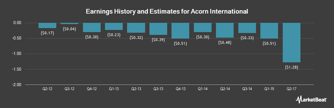 Earnings by Quarter for Acorn International (NYSE:ATV)