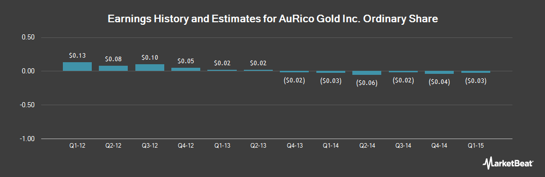 Earnings by Quarter for AuRico Gold (NYSE:AUQ)