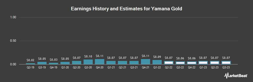 Earnings by Quarter for Yamana Gold (NYSE:AUY)