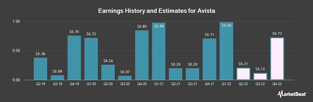Earnings by Quarter for Avista Corporation (NYSE:AVA)