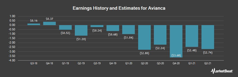 Earnings by Quarter for Avianca Holdings S.A. (NYSE:AVH)