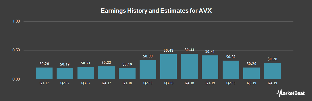 Earnings by Quarter for AVX (NYSE:AVX)
