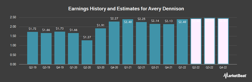 Earnings by Quarter for Avery Dennison (NYSE:AVY)