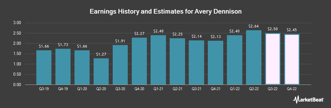 Earnings by Quarter for Avery Dennison Corporation (NYSE:AVY)