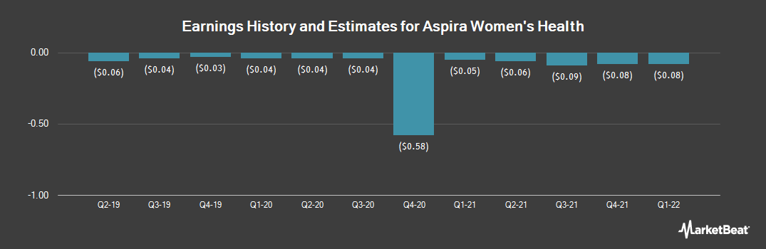 Earnings by Quarter for Allied World Assurance Company Holdings, AG (NYSE:AWH)