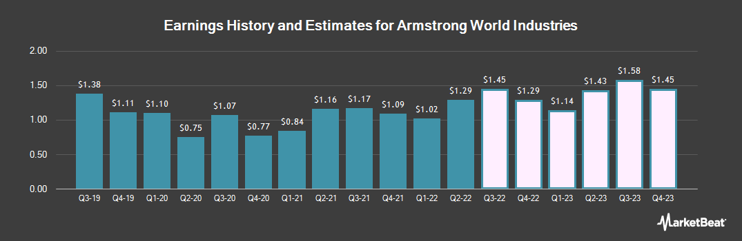 Earnings by Quarter for Armstrong World Industries (NYSE:AWI)