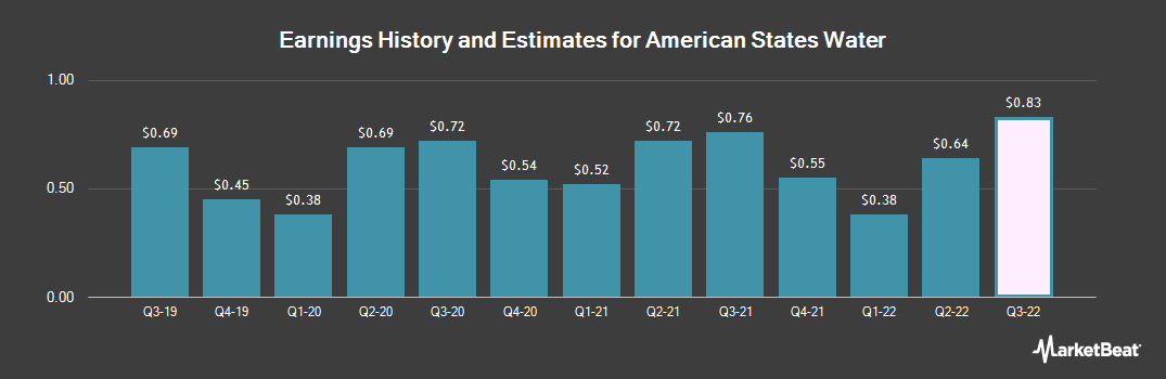 Earnings by Quarter for American States Water Company (NYSE:AWR)