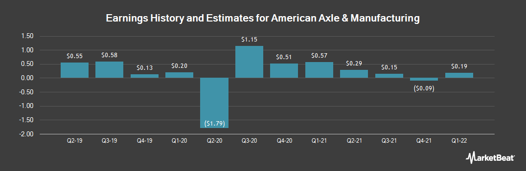 Earnings by Quarter for American Axle & Manufact. Holdings (NYSE:AXL)