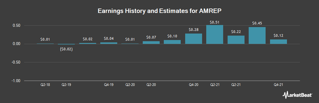 Earnings by Quarter for AMREP Corporation (NYSE:AXR)