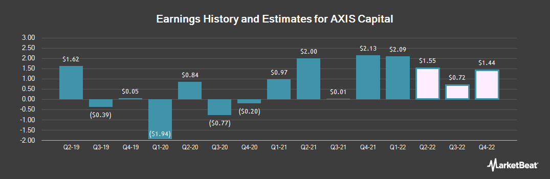 Earnings by Quarter for AXIS Capital (NYSE:AXS)
