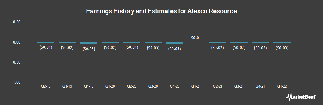 Earnings by Quarter for Alexco Resource Corp. (NYSE:AXU)