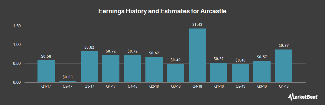 Earnings by Quarter for Aircastle Limited (NYSE:AYR)