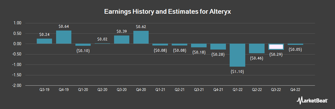 Earnings by Quarter for Alteryx (NYSE:AYX)