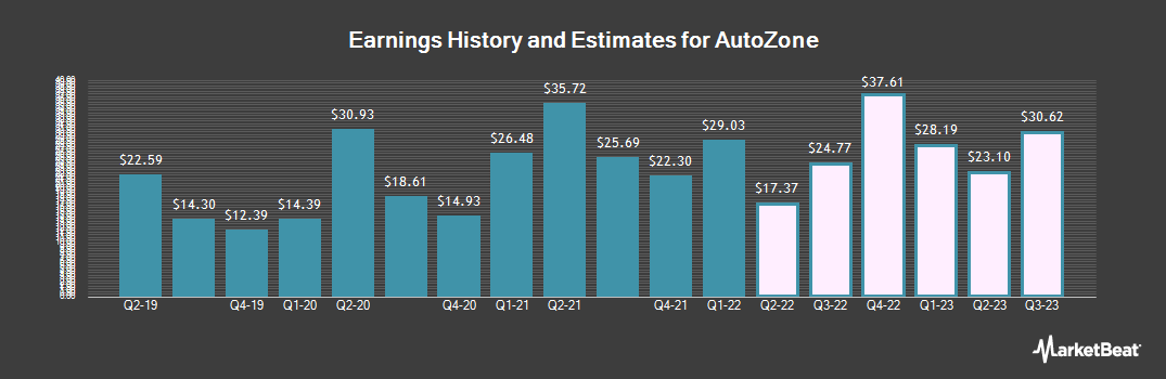 Earnings by Quarter for AutoZone (NYSE:AZO)