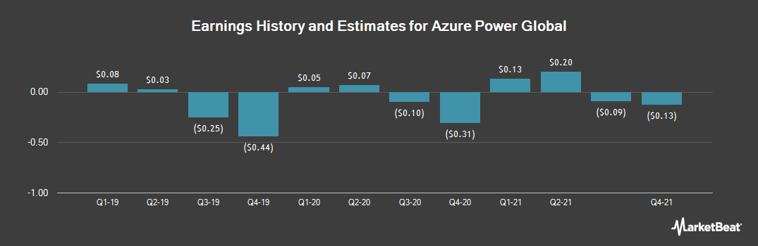 Earnings by Quarter for Azure Power Global (NYSE:AZRE)