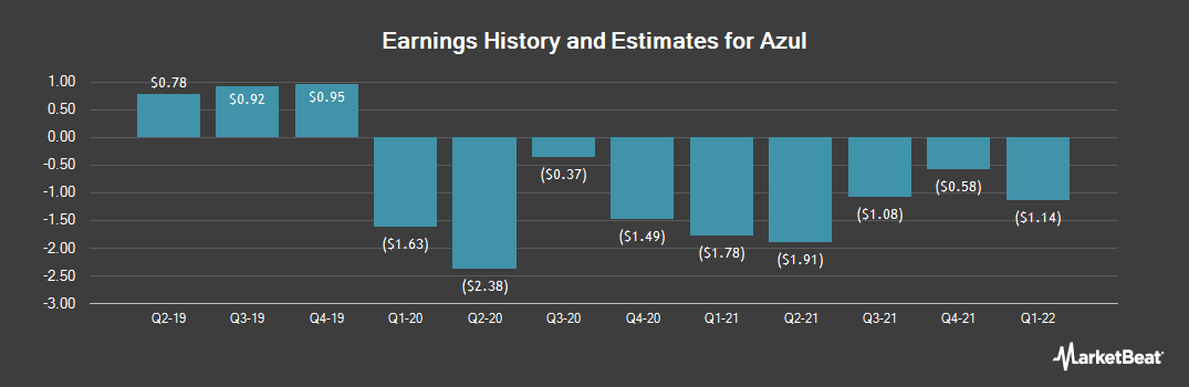 Earnings by Quarter for Azul (NYSE:AZUL)
