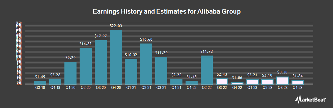 Earnings by Quarter for Alibaba Group (NYSE:BABA)