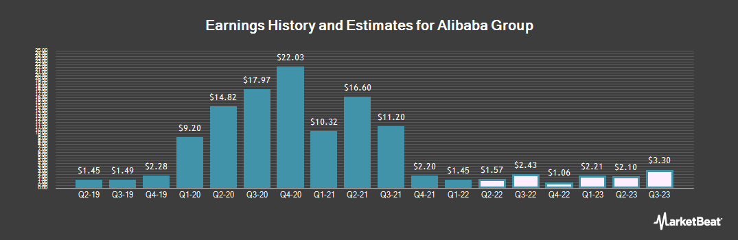 Earnings by Quarter for Alibaba Group Holding Limited (NYSE:BABA)