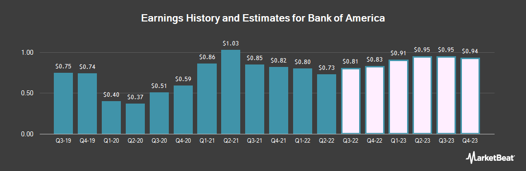 Earnings by Quarter for Bank of America Corp (NYSE:BAC)