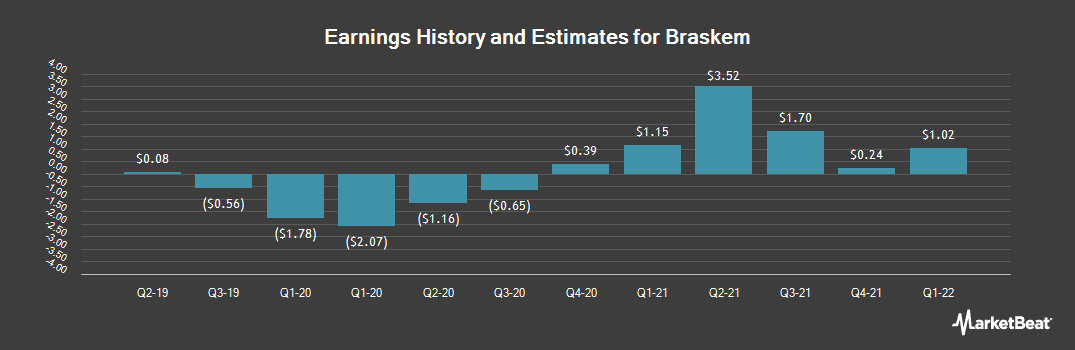 Earnings by Quarter for Braskem (NYSE:BAK)
