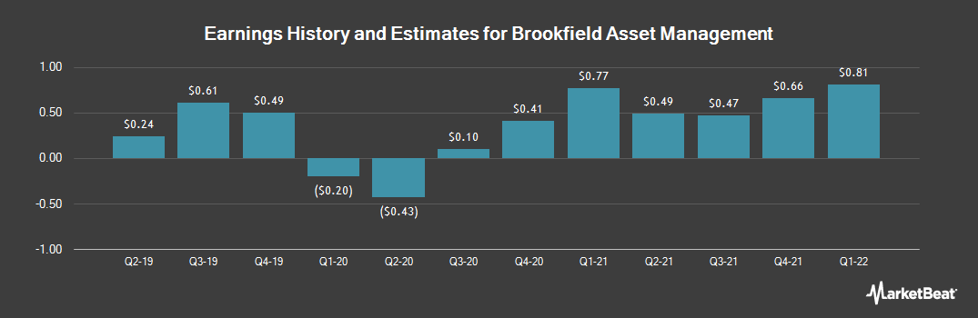 Earnings by Quarter for Brookfield Asset Management (NYSE:BAM)