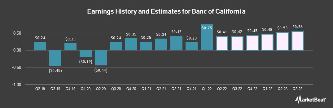 Earnings by Quarter for Banc of California (NYSE:BANC)