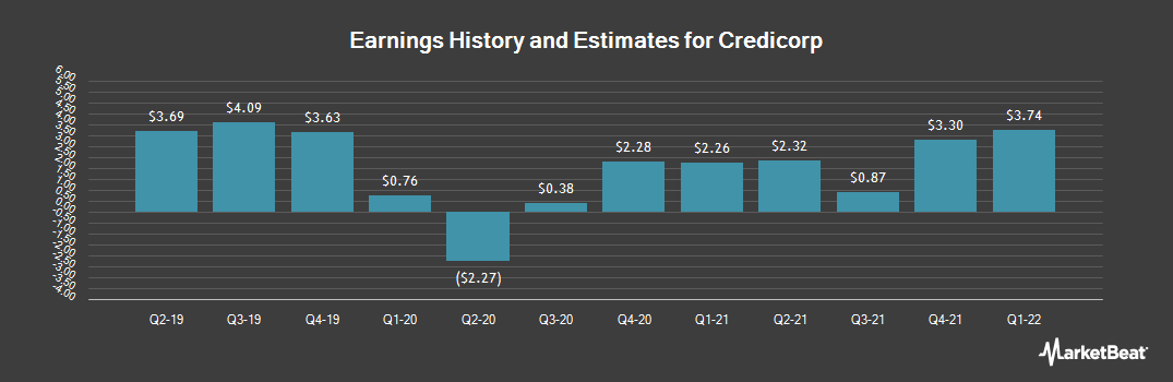 Earnings by Quarter for Credicorp (NYSE:BAP)