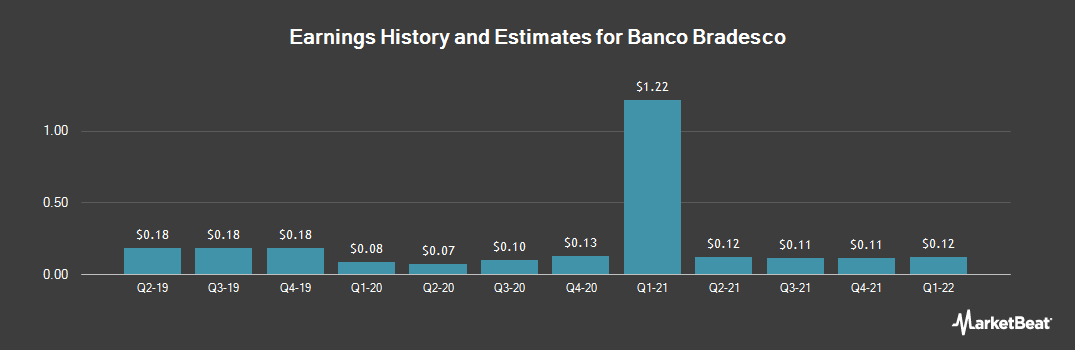 Earnings by Quarter for Banco Bradesco SA (NYSE:BBD)