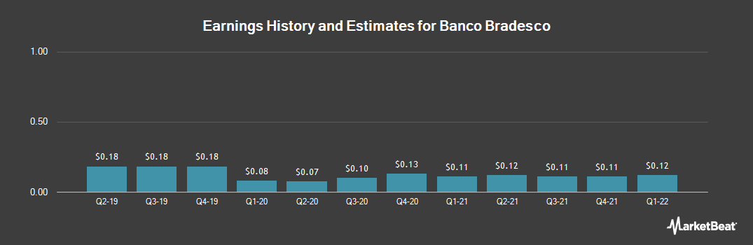 Earnings by Quarter for Banco Bradesco S.A. (NYSE:BBDO)