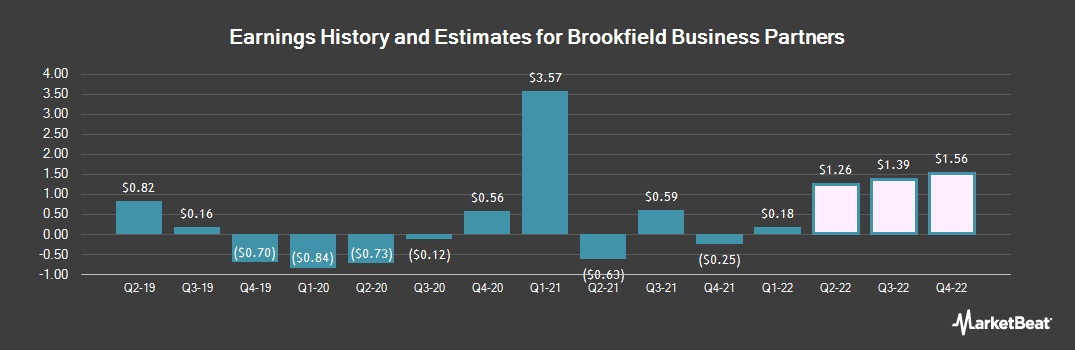 Earnings by Quarter for Brookfield Business Partners L.P. Limited Partnership Units (NYSE:BBU)
