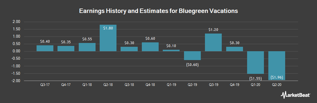 Earnings by Quarter for BBX Capital (NYSE:BBX)