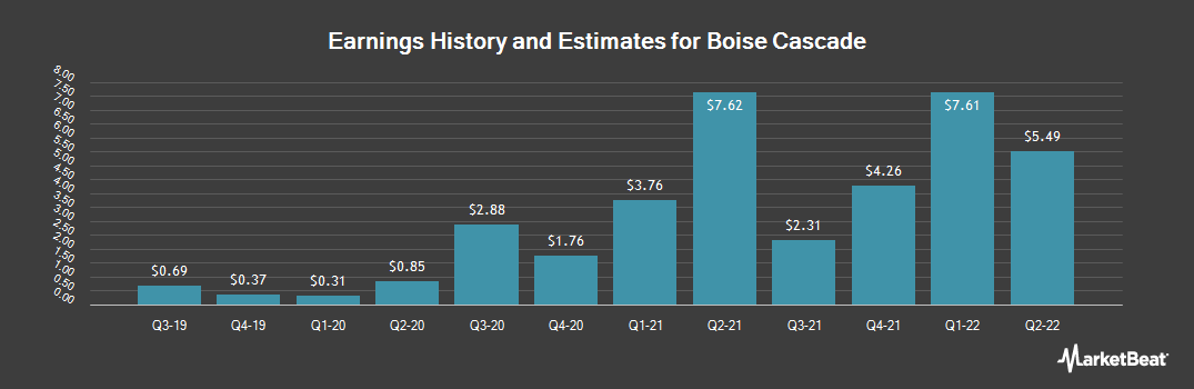 Earnings by Quarter for Boise Cascade Co (NYSE:BCC)