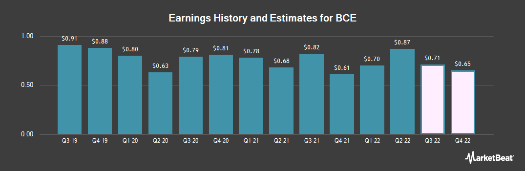 Earnings by Quarter for Bell Canada (NYSE:BCE)