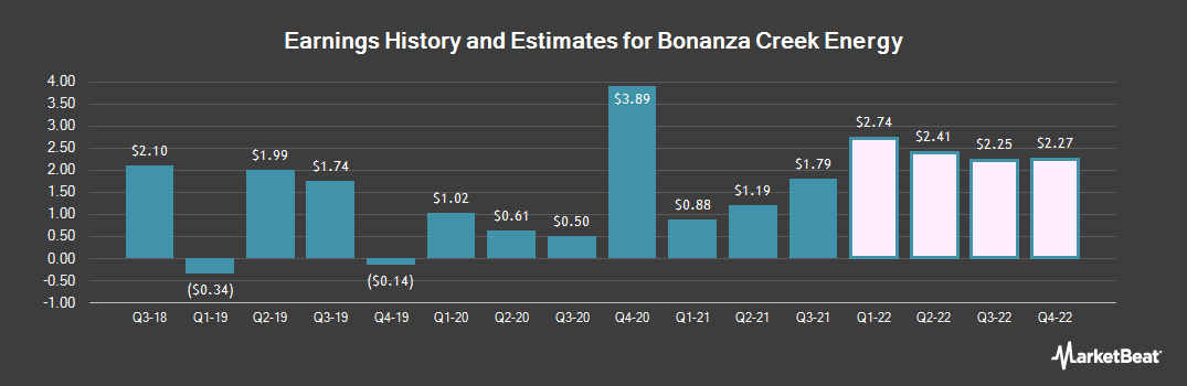 Earnings by Quarter for Bonanza Creek Energy (NYSE:BCEI)